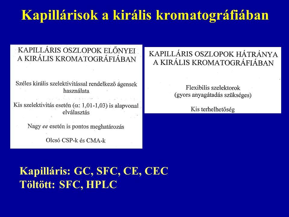 Kapillárisok a királis kromatográfiában Kapilláris: GC, SFC, CE, CEC Töltött: SFC, HPLC