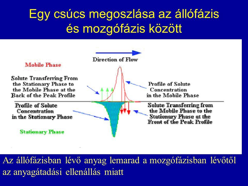 A csúcsok szélesedése a diffúzió miatt Az anyag kromatográfia során egyre szélesebb tartományt foglal el a diffúzió és az egyenlőtlen V alakú áramlás miatt.