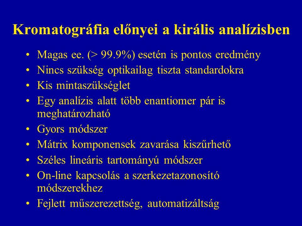 Kromatográfia előnyei a királis analízisben Magas ee. (> 99.9%) esetén is pontos eredmény Nincs szükség optikailag tiszta standardokra Kis mintaszüksé