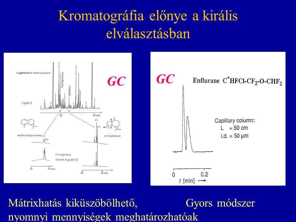 Kromatográfia előnye a királis elválasztásban GC Mátrixhatás kiküszöbölhető, Gyors módszer nyomnyi mennyiségek meghatározhatóak