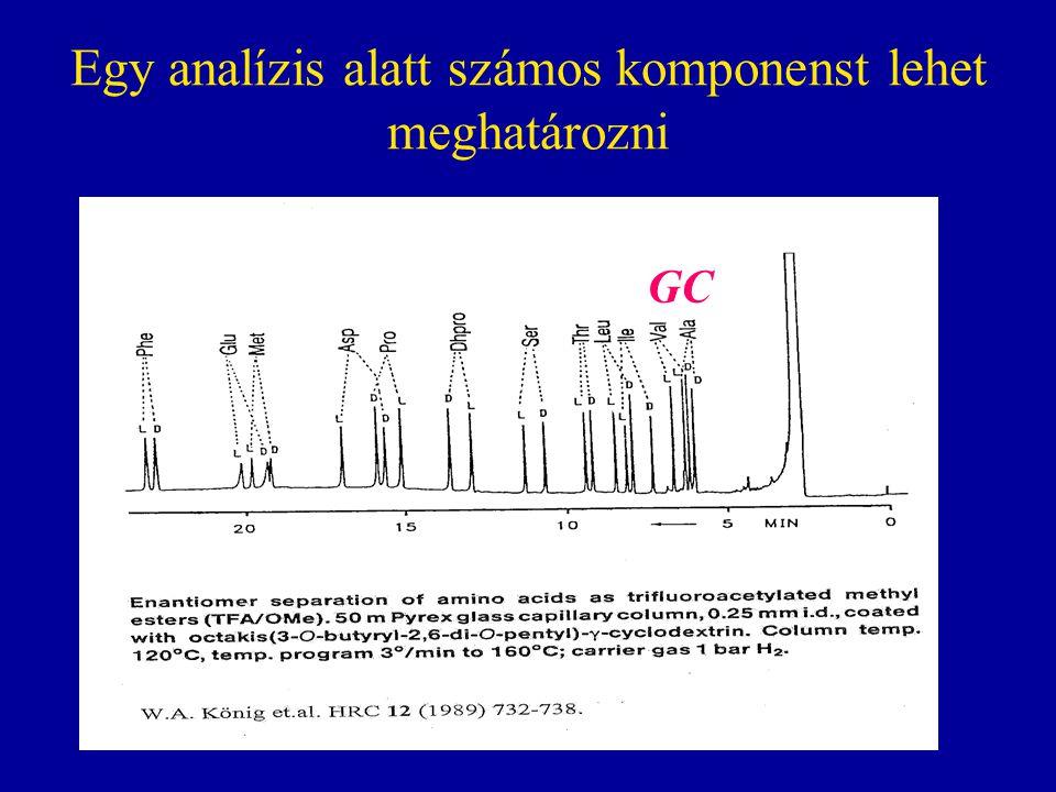 A különböző kromatográfiás módok előnyei a királis analízisben TulajdonságGCSFCHPLCEKC Hatékonyság+++++++++++++ Analízis hőmérséklet++++++++ Mozgó fázis hangolása /++++++++ Analízis sebessége++++++++++ Érzékenység++++++++++ Kidolgozottság++++++++++