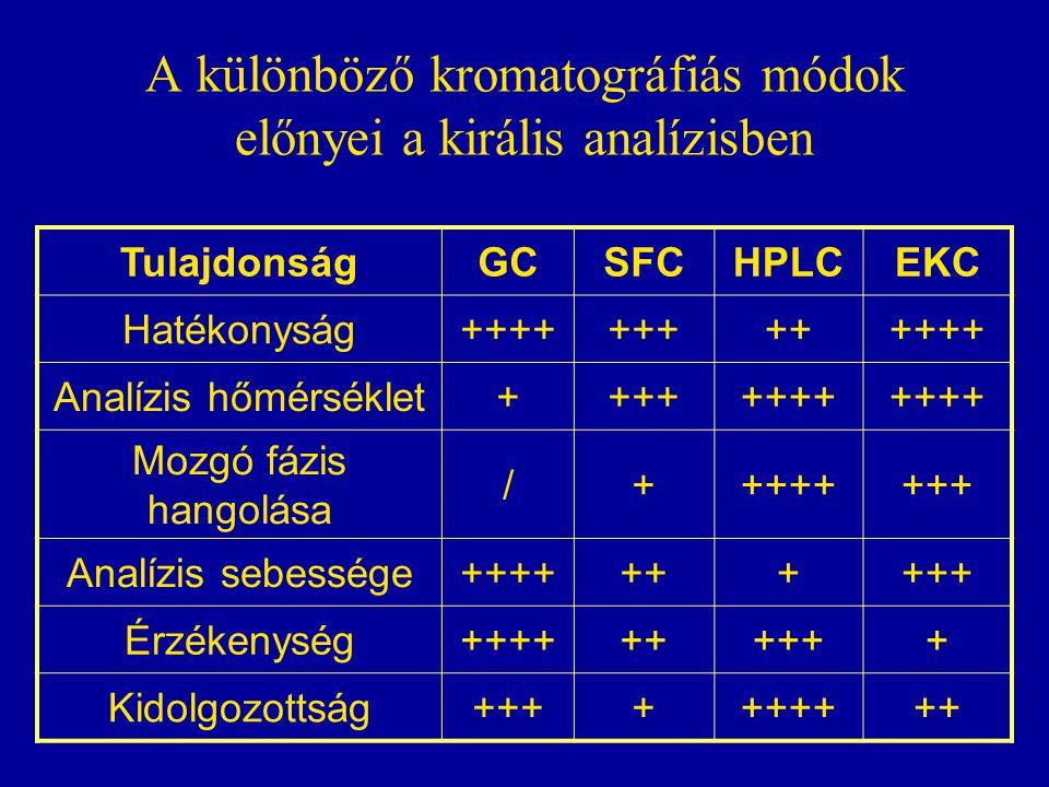 A különböző kromatográfiás módok előnyei a királis analízisben TulajdonságGCSFCHPLCEKC Hatékonyság+++++++++++++ Analízis hőmérséklet++++++++ Mozgó fáz