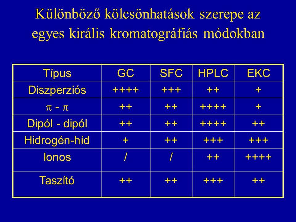 Különböző kölcsönhatások szerepe az egyes királis kromatográfiás módokban TípusGCSFCHPLCEKC Diszperziós++++++++++  -  ++ +++++ Dipól - dipól++ +++++