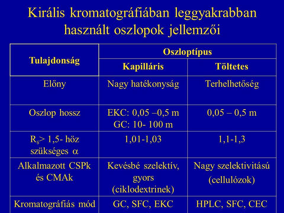 Királis kromatográfiában leggyakrabban használt oszlopok jellemzői Tulajdonság Oszloptípus KapillárisTöltetes ElőnyNagy hatékonyságTerhelhetőség Oszlo