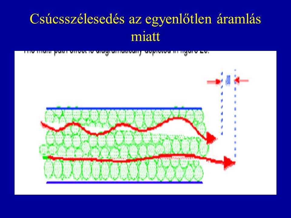 Csúcsok szélesedése az egyenlőtlen áramlás és az anyagátadási ellenállás miatt R.