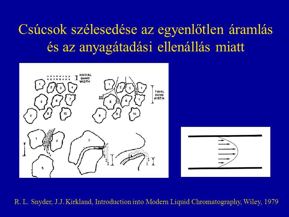 Csúcsok szélesedése az egyenlőtlen áramlás és az anyagátadási ellenállás miatt R. L. Snyder, J.J. Kirkland, Introduction into Modern Liquid Chromatogr
