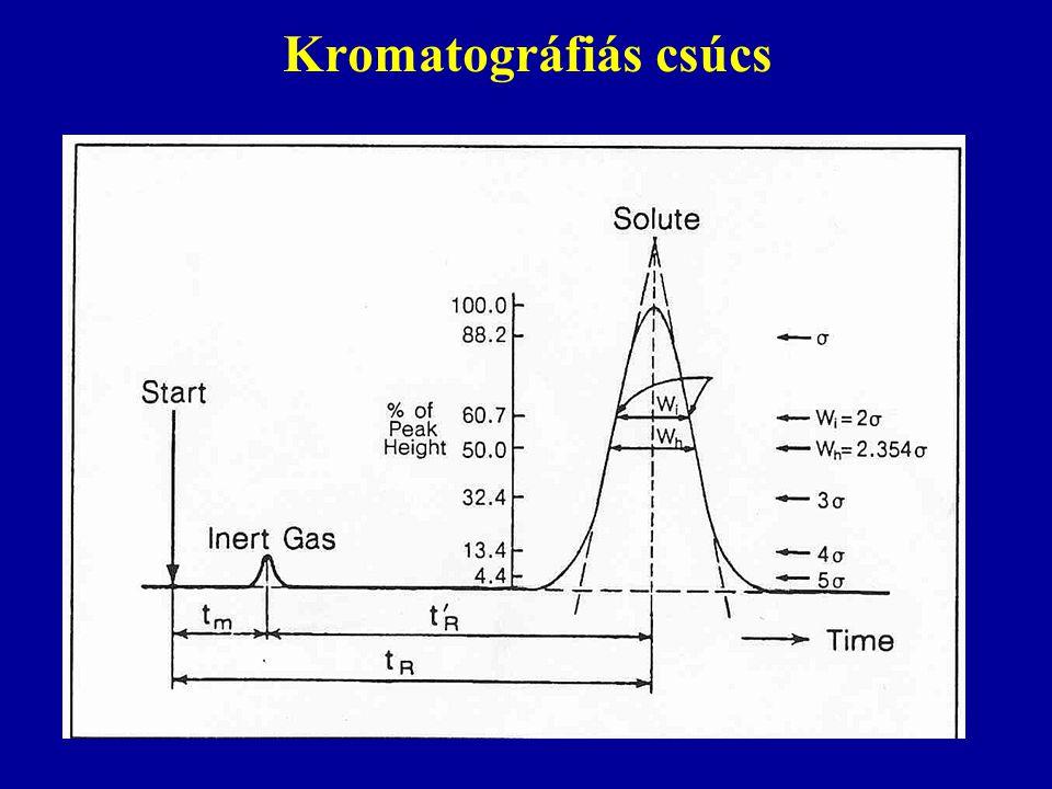 Kromatográfiás csúcs