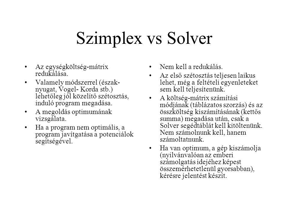 Szimplex vs Solver Az egységköltség-mátrix redukálása. Valamely módszerrel (észak- nyugat, Vogel- Korda stb.) lehetőleg jól közelítő szétosztás, indul