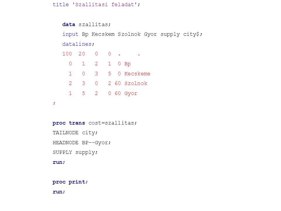 title 'Szallitasi feladat'; data szallitas; input Bp Kecskem Szolnok Gyor supply city$; datalines; 100 20 0 0.. 0 1 2 1 0 Bp 1 0 3 5 0 Kecskeme 2 3 0