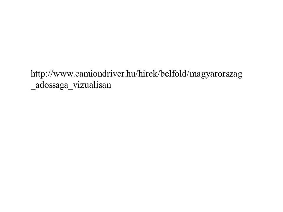 http://www.camiondriver.hu/hirek/belfold/magyarorszag _adossaga_vizualisan