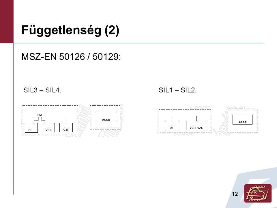 12 Függetlenség (2) MSZ-EN 50126 / 50129: SIL3 – SIL4:SIL1 – SIL2: