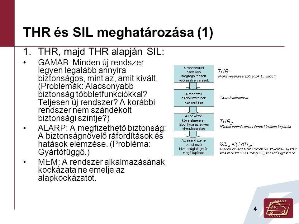 4 THR és SIL meghatározása (1) 1.THR, majd THR alapján SIL: GAMAB: Minden új rendszer legyen legalább annyira biztonságos, mint az, amit kivált.