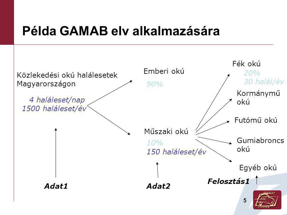 5 Példa GAMAB elv alkalmazására Közlekedési okú halálesetek Magyarországon Adat1 4 haláleset/nap 1500 haláleset/év Emberi okú Műszaki okú Adat2 90% 10% 150 haláleset/év Fék okú Kormánymű okú Futómű okú Gumiabroncs okú Egyéb okú Felosztás1 20% 30 halál/év