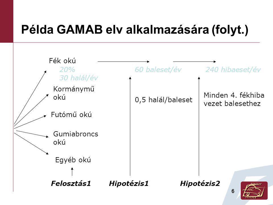6 Példa GAMAB elv alkalmazására (folyt.) Fék okú Kormánymű okú Futómű okú Gumiabroncs okú Egyéb okú Felosztás1 20% 30 halál/év Hipotézis1 0,5 halál/baleset 60 baleset/év Hipotézis2 Minden 4.