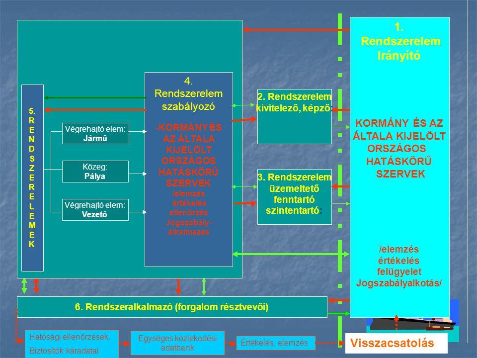 1. Rendszerelem tervező 4. Rendszerelem szabályozó -KORMÁNY ÉS AZ ÁLTALA KIJELÖLT ORSZÁGOS HATÁSKÖRŰ SZERVEK /elemzés értékelés ellenőrzés Jogszabály-