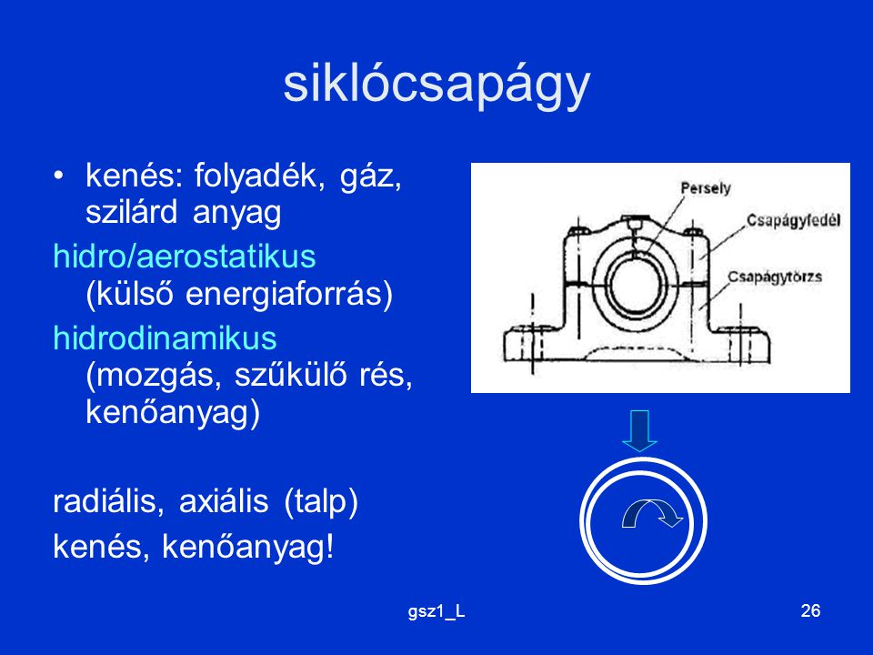 gsz1_L26 siklócsapágy kenés: folyadék, gáz, szilárd anyag hidro/aerostatikus (külső energiaforrás) hidrodinamikus (mozgás, szűkülő rés, kenőanyag) radiális, axiális (talp) kenés, kenőanyag!