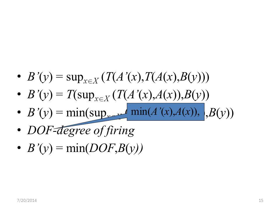 7/20/201415 B'(y) = sup x  X (T(A'(x),T(A(x),B(y))) B'(y) = T(sup x  X (T(A'(x),A(x)),B(y)) B'(y) = min(sup x  X (min(A'(x),A(x)),B(y)) DOF-degree of firing B'(y) = min(DOF,B(y)) min(A'(x),A(x)),