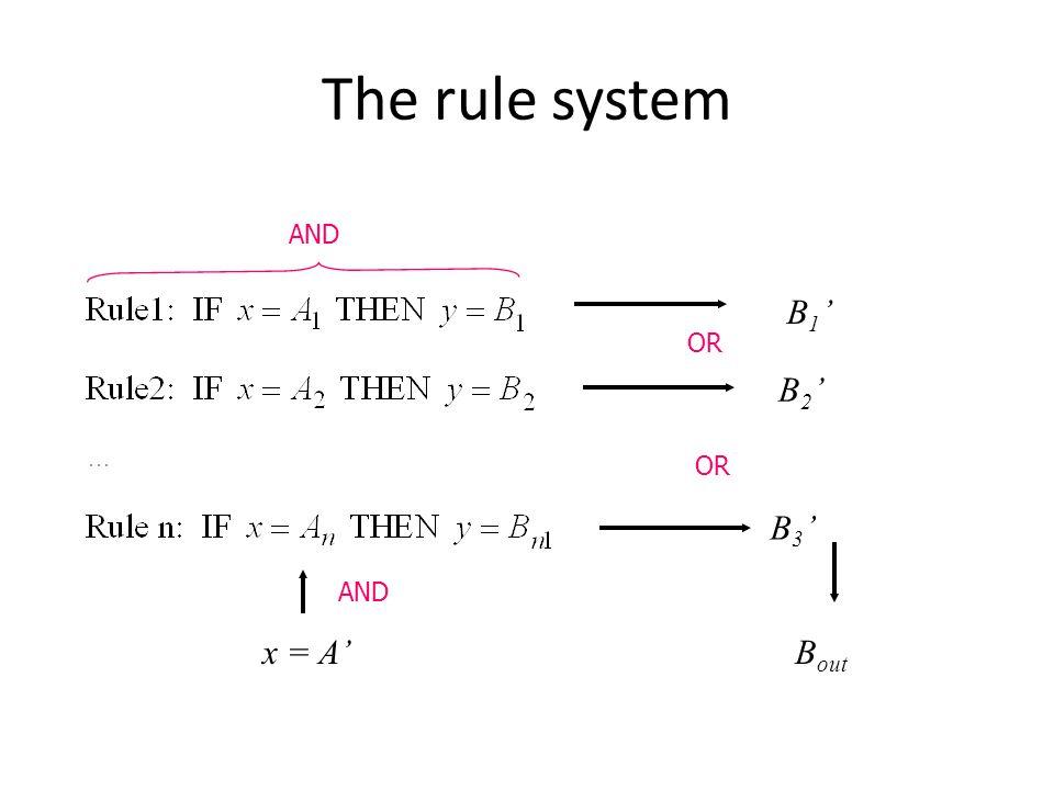 The rule system x = A' B1'B1' B2'B2' B3'B3' AND OR B out