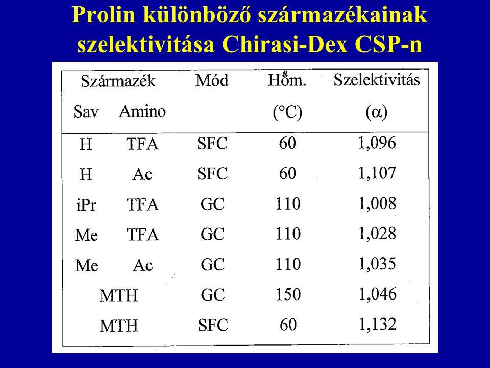 Prolin különböző származékainak szelektivitása Chirasi-Dex CSP-n