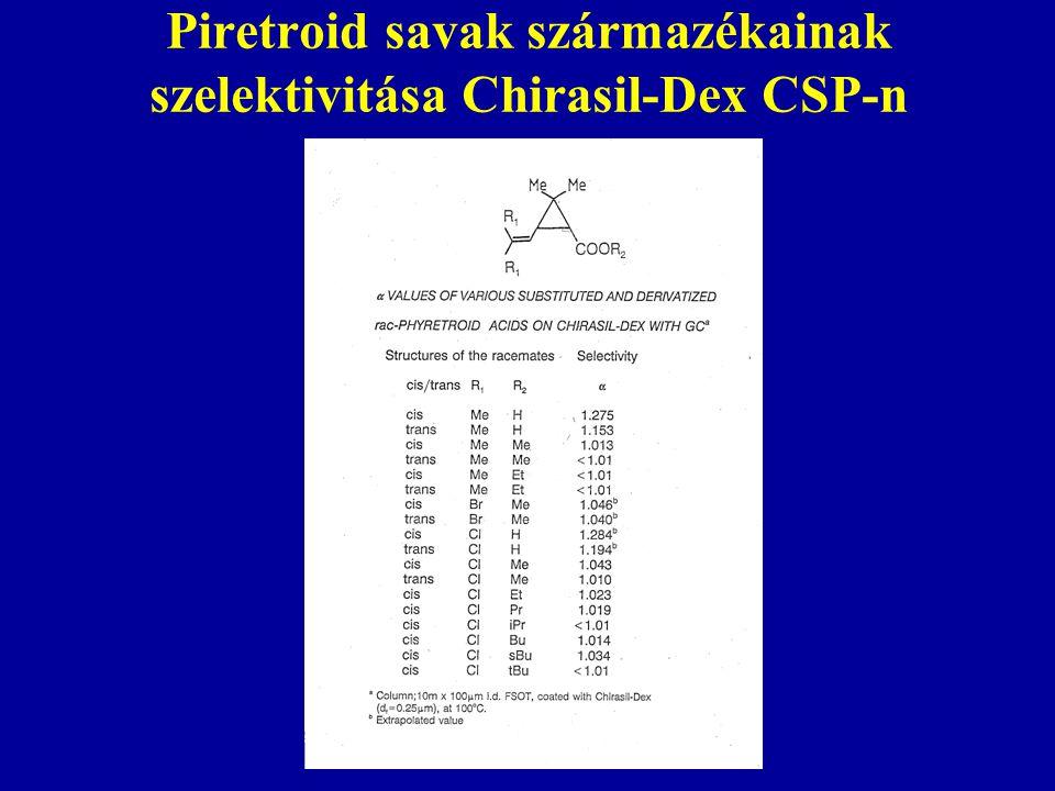 Piretroid savak származékainak szelektivitása Chirasil-Dex CSP-n