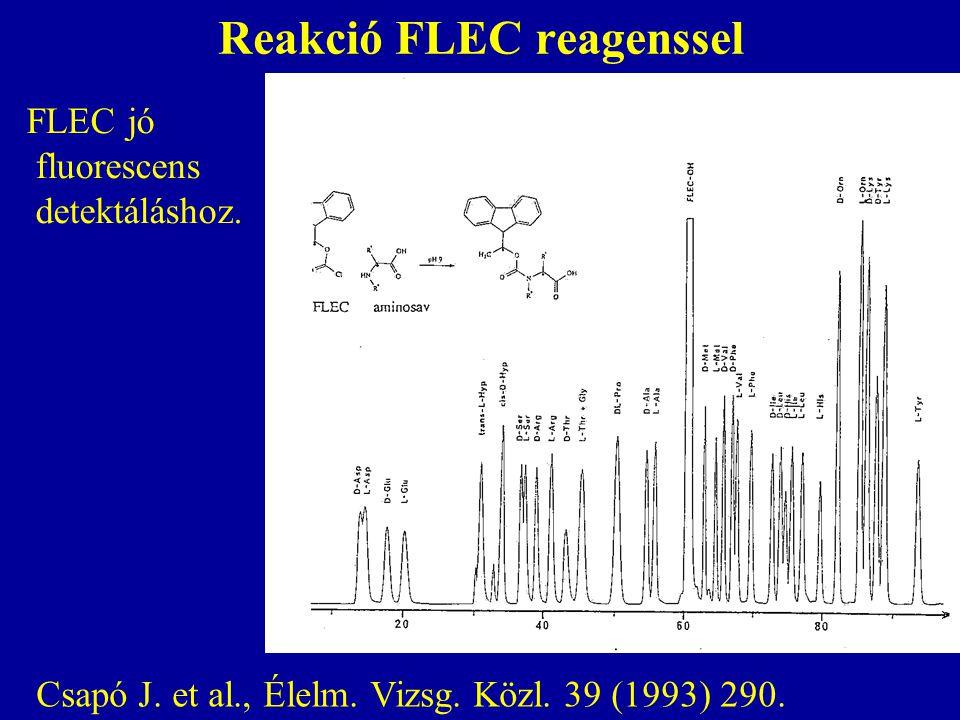 Reakció FLEC reagenssel Csapó J. et al., Élelm. Vizsg. Közl. 39 (1993) 290. FLEC jó fluorescens detektáláshoz.