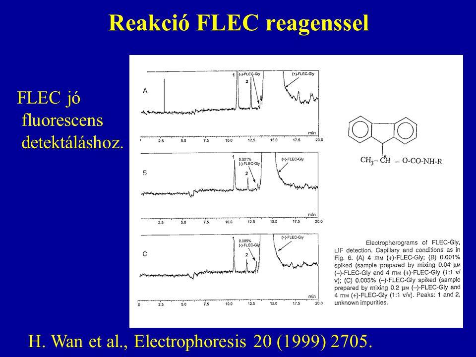 Reakció FLEC reagenssel H. Wan et al., Electrophoresis 20 (1999) 2705. FLEC jó fluorescens detektáláshoz.