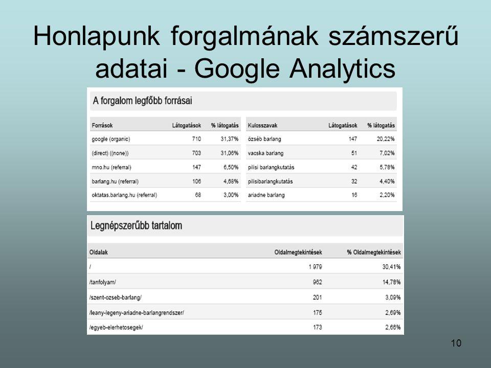 10 Honlapunk forgalmának számszerű adatai - Google Analytics