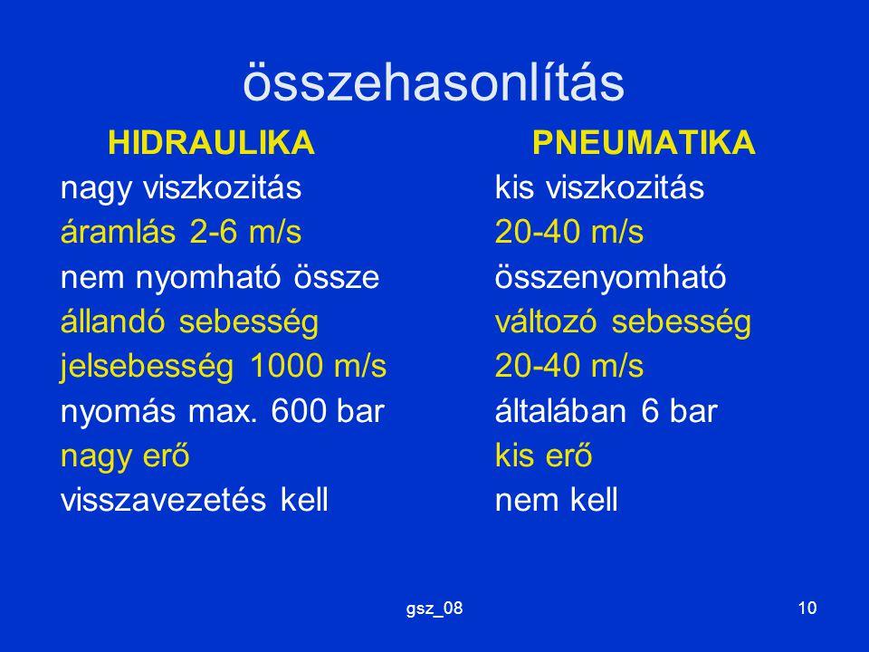 gsz_0810 összehasonlítás HIDRAULIKA PNEUMATIKA nagy viszkozitáskis viszkozitás áramlás 2-6 m/s20-40 m/s nem nyomható összeösszenyomható állandó sebess