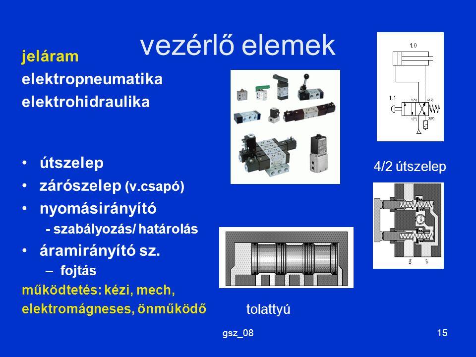 gsz_0815 vezérlő elemek jeláram elektropneumatika elektrohidraulika útszelep zárószelep (v.csapó) nyomásirányító - szabályozás/ határolás áramirányító