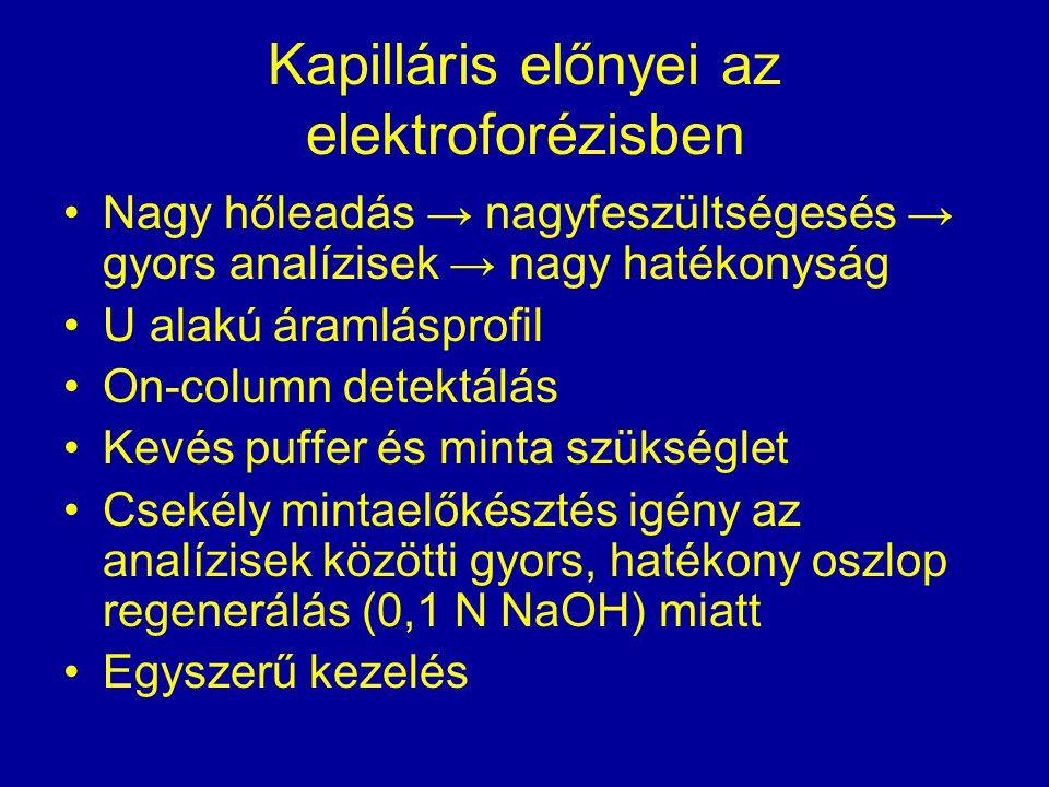 Kapilláris előnyei az elektroforézisben Nagy hőleadás → nagyfeszültségesés → gyors analízisek → nagy hatékonyság U alakú áramlásprofil On-column detek