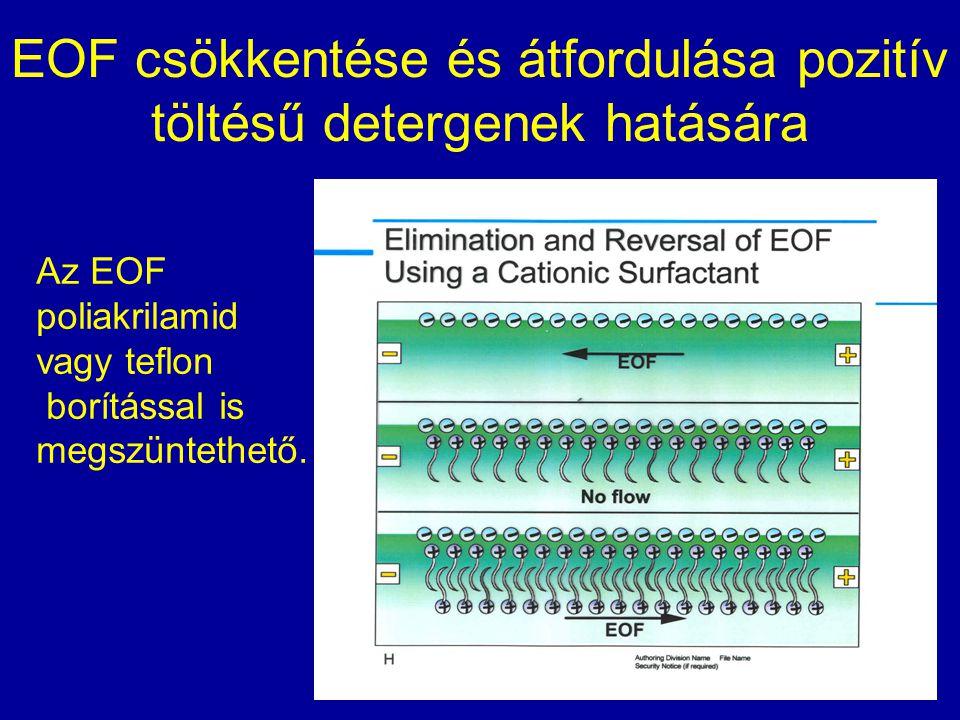 EOF csökkentése és átfordulása pozitív töltésű detergenek hatására Az EOF poliakrilamid vagy teflon borítással is megszüntethető.