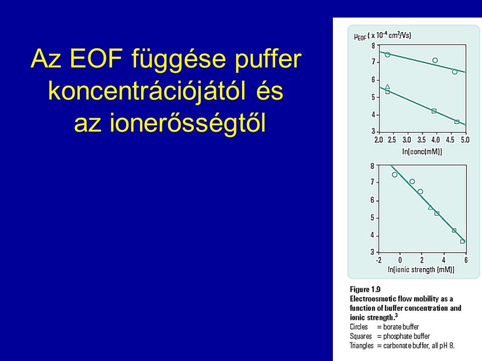 Az EOF függése puffer koncentrációjától és az ionerősségtől