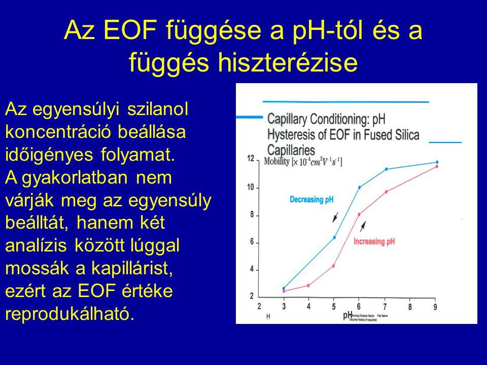 Az EOF függése a pH-tól és a függés hiszterézise Az egyensúlyi szilanol koncentráció beállása időigényes folyamat. A gyakorlatban nem várják meg az eg