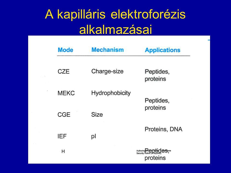 A kapilláris elektroforézis alkalmazásai