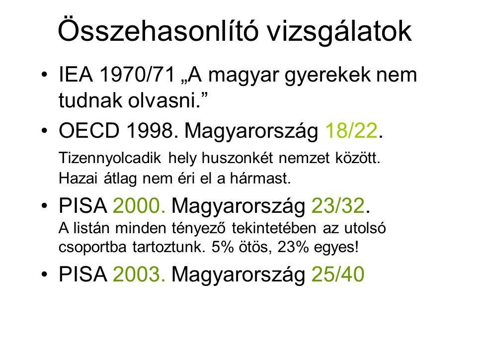"""Összehasonlító vizsgálatok IEA 1970/71 """"A magyar gyerekek nem tudnak olvasni."""" OECD 1998. Magyarország 18/22. Tizennyolcadik hely huszonkét nemzet köz"""