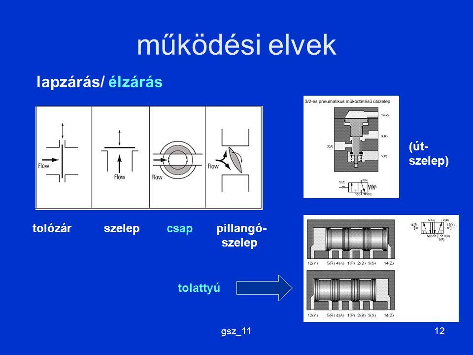 gsz_1112 működési elvek lapzárás/ élzárás tolózár szelep csap pillangó- szelep (út- szelep) tolattyú