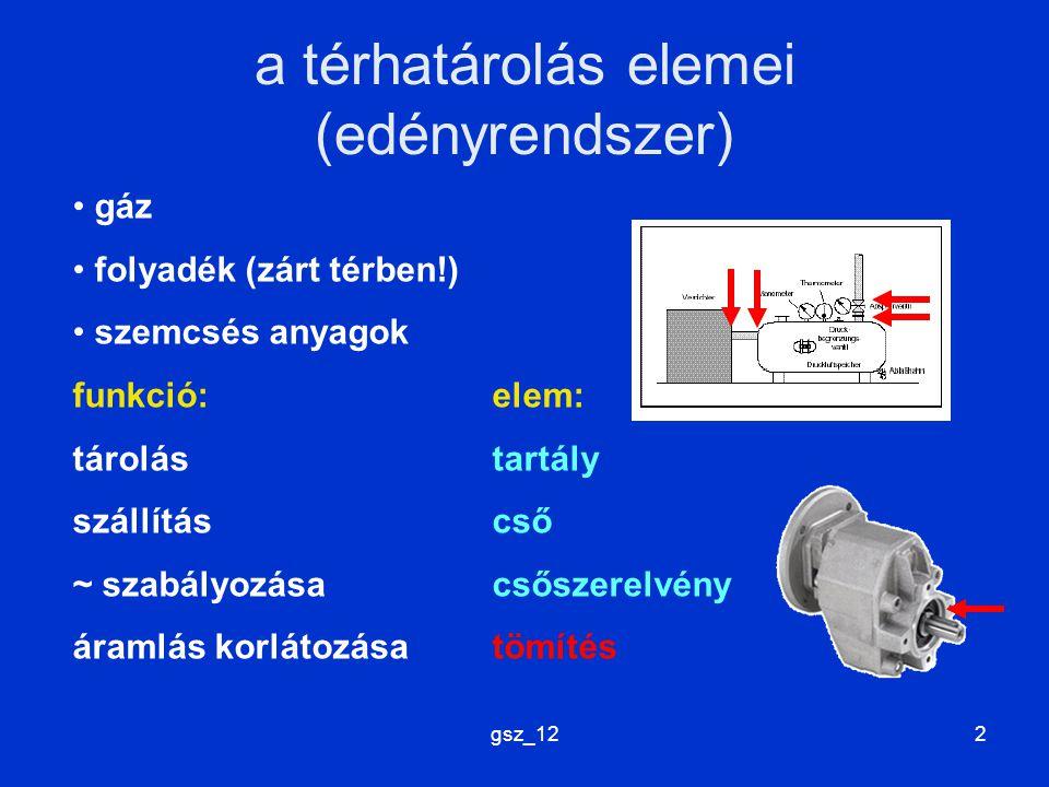gsz_122 a térhatárolás elemei (edényrendszer) gáz folyadék (zárt térben!) szemcsés anyagok funkció:elem: tárolástartály szállításcső ~ szabályozásacsőszerelvény áramlás korlátozásatömítés