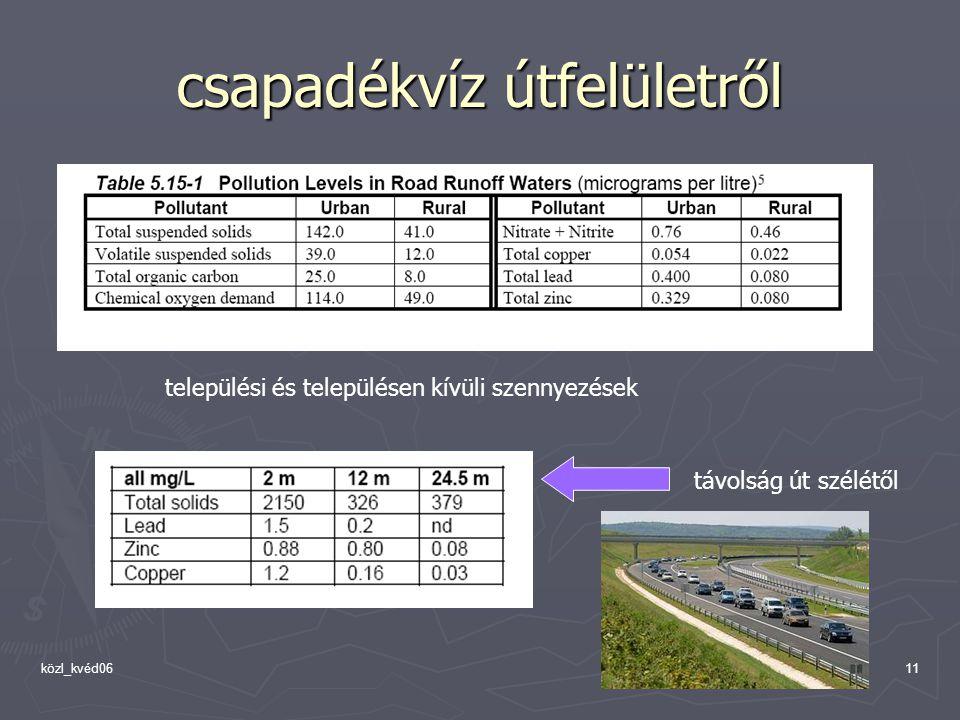 közl_kvéd0611 csapadékvíz útfelületről települési és településen kívüli szennyezések távolság út szélétől