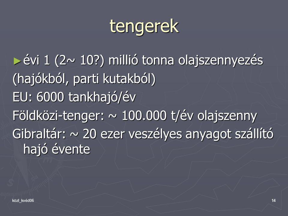 közl_kvéd0614 tengerek ► évi 1 (2~ 10 ) millió tonna olajszennyezés (hajókból, parti kutakból) EU: 6000 tankhajó/év Földközi-tenger: ~ 100.000 t/év olajszenny Gibraltár: ~ 20 ezer veszélyes anyagot szállító hajó évente