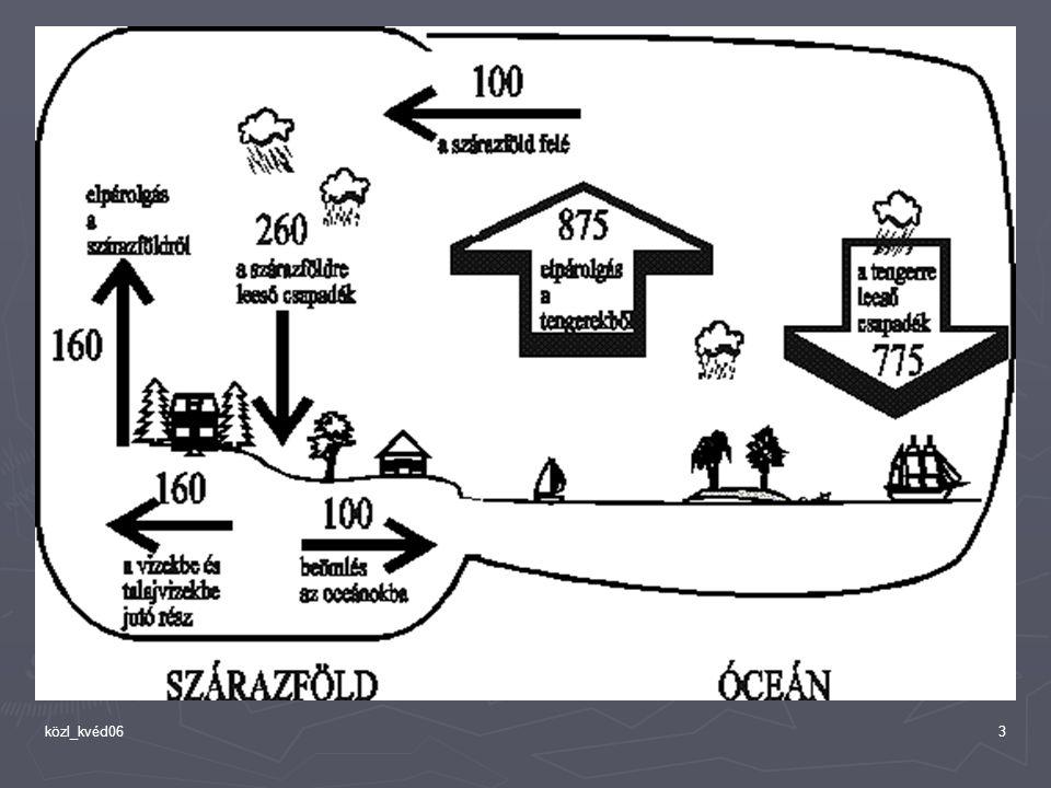 közl_kvéd0614 tengerek ► évi 1 (2~ 10?) millió tonna olajszennyezés (hajókból, parti kutakból) EU: 6000 tankhajó/év Földközi-tenger: ~ 100.000 t/év olajszenny Gibraltár: ~ 20 ezer veszélyes anyagot szállító hajó évente