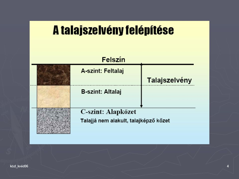 5 A talaj textúrája és a vízáteresztő képesség durva szemcsék nagy pórusok pl: homoktalaj finom szemcsék kis pórusok pl: agyagtalaj közepes: iszap ( 20 – 2 μm )