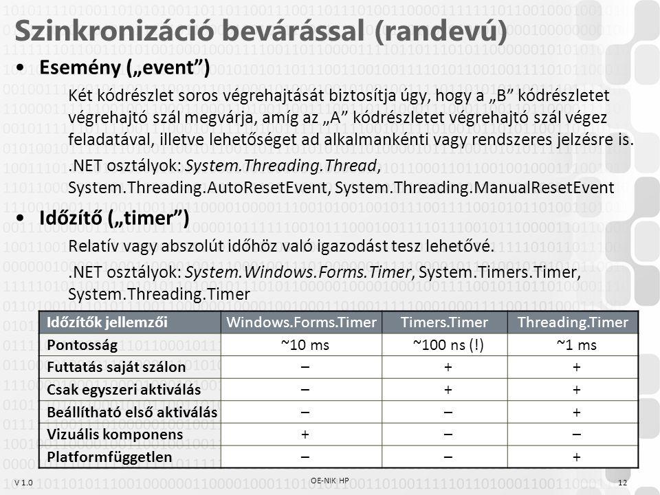 """V 1.0 Szinkronizáció bevárással (randevú) Esemény (""""event ) Két kódrészlet soros végrehajtását biztosítja úgy, hogy a """"B kódrészletet végrehajtó szál megvárja, amíg az """"A kódrészletet végrehajtó szál végez feladatával, illetve lehetőséget ad alkalmankénti vagy rendszeres jelzésre is..NET osztályok: System.Threading.Thread, System.Threading.AutoResetEvent, System.Threading.ManualResetEvent Időzítő (""""timer ) Relatív vagy abszolút időhöz való igazodást tesz lehetővé..NET osztályok: System.Windows.Forms.Timer, System.Timers.Timer, System.Threading.Timer Időzítők jellemzőiWindows.Forms.TimerTimers.TimerThreading.Timer Pontosság~10 ms~100 ns (!)~1 ms Futtatás saját szálon–++ Csak egyszeri aktiválás–++ Beállítható első aktiválás––+ Vizuális komponens+–– Platformfüggetlen––+ 12 OE-NIK HP"""