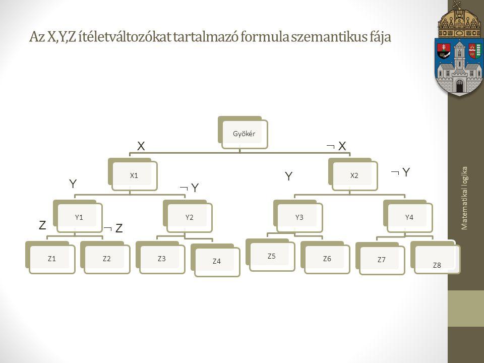 Matematikai logika Az X,Y,Z ítéletváltozókat tartalmazó formula szemantikus fája GyökérX1Y1Z1Z2Y2Z3Z4X2Y3Z5Z6Y4Z7 Z8 X  X X Y  Y Y  Y Y Y  Z Z Z