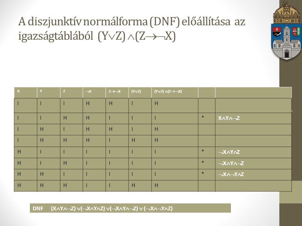Matematikai logika A diszjunktív normálforma (DNF) előállítása az igazságtáblából (Y  Z)  (Z  X) XYZ XXZ  X(Y  Z)(Y  Z)  (Z  X) IIIHHIH IIHHIII* X  Y  Z IHIHHIH IHHHIHH HIIIIII* XYZXYZ HIHIIII*  X  Y  Z HHIIIII*  X  Y  Z HHHIIHH DNF (X  Y  Z)  (  X  Y  Z)  (  X  Y  Z)  (  X  Y  Z)