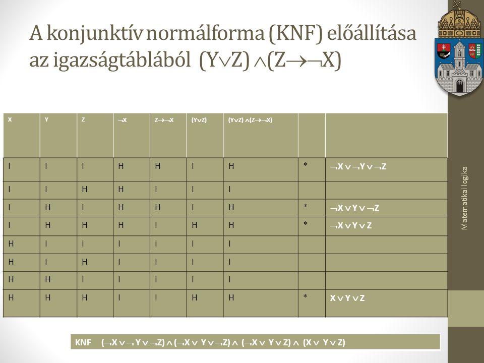 Matematikai logika A konjunktív normálforma (KNF) előállítása az igazságtáblából (Y  Z)  (Z  X) XYZ XXZ  X(Y  Z)(Y  Z)  (Z  X) IIIHHIH*  X   Y   Z IIHHIII IHIHHIH*  X  Y   Z IHHHIHH*  X  Y  Z HIIIIII HIHIIII HHIIIII HHHIIHH* X  Y  Z KNF (  X   Y   Z)  (  X  Y   Z)  (  X  Y  Z)  (X  Y  Z)