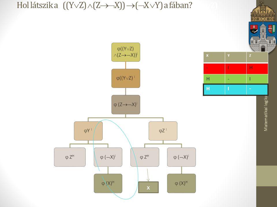 Matematikai logika Hol látszik a ((Y  Z)  (Z  X))  (  X  Y) a fában.