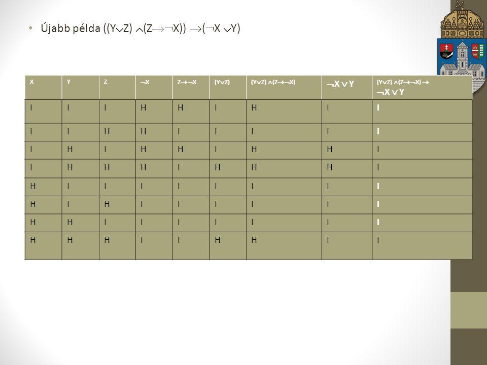 Matematikai logika Újabb példa ((Y  Z)  (Z  X))  (  X  Y) XYZ XXZ  X(Y  Z)(Y  Z)  (Z  X)  X  Y (Y  Z)  (Z  X)   X  Y IIIHHIHII IIHHIIIII IHIHHIHHI IHHHIHHHI HIIIIIIII HIHIIIIII HHIIIIIII HHHIIHHII