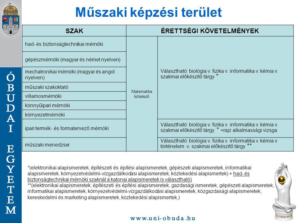 Műszaki képzési terület SZAKÉRETTSÉGI KÖVETELMÉNYEK had- és biztonságtechnikai mérnöki Matematika kötelező Választható: biológia v. fizika v. informat