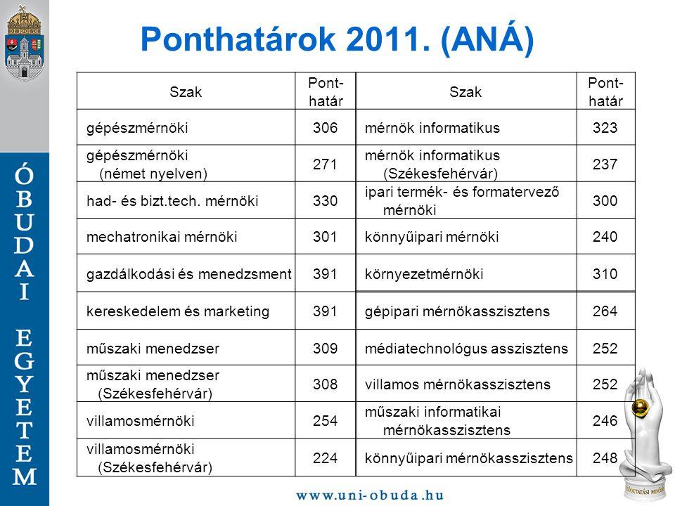 Ponthatárok 2011. (ANÁ) Szak Pont- határ Szak Pont- határ gépészmérnöki306 mérnök informatikus323 gépészmérnöki (német nyelven) 271 mérnök informatiku