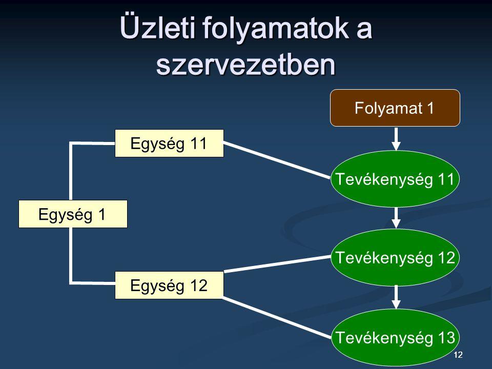 12 Üzleti folyamatok a szervezetben Egység 1 Egység 11 Egység 12 Folyamat 1 Tevékenység 11 Tevékenység 12 Tevékenység 13